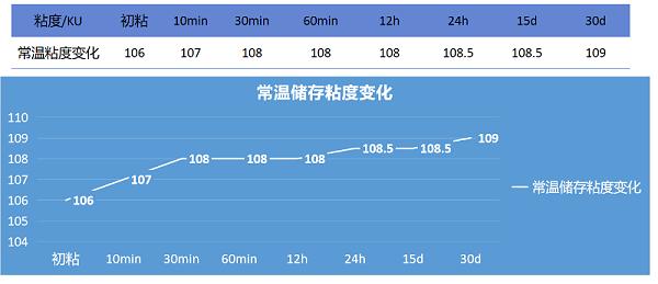 自增稠乳液与2827乳液复配粘度变化